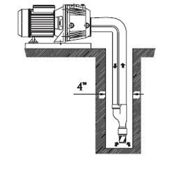 tiefansaugendes hauswasserwerk saugt bis in 20 m tiefe ebay. Black Bedroom Furniture Sets. Home Design Ideas