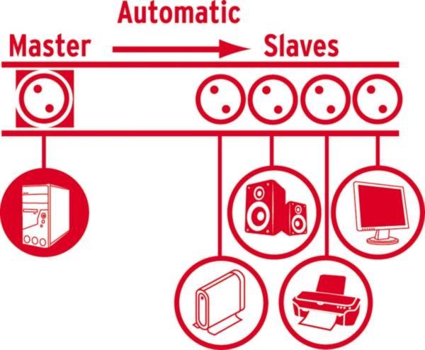design steckdosenleiste master slave berspannungsschutz wei ebay. Black Bedroom Furniture Sets. Home Design Ideas